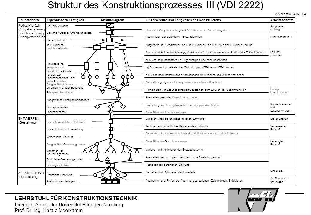 LEHRSTUHL FÜR KONSTRUKTIONSTECHNIK Friedrich-Alexander-Universität Erlangen-Nürnberg Prof. Dr.-Ing. Harald Meerkamm Meerkamm 04.02.004 Struktur des Ko
