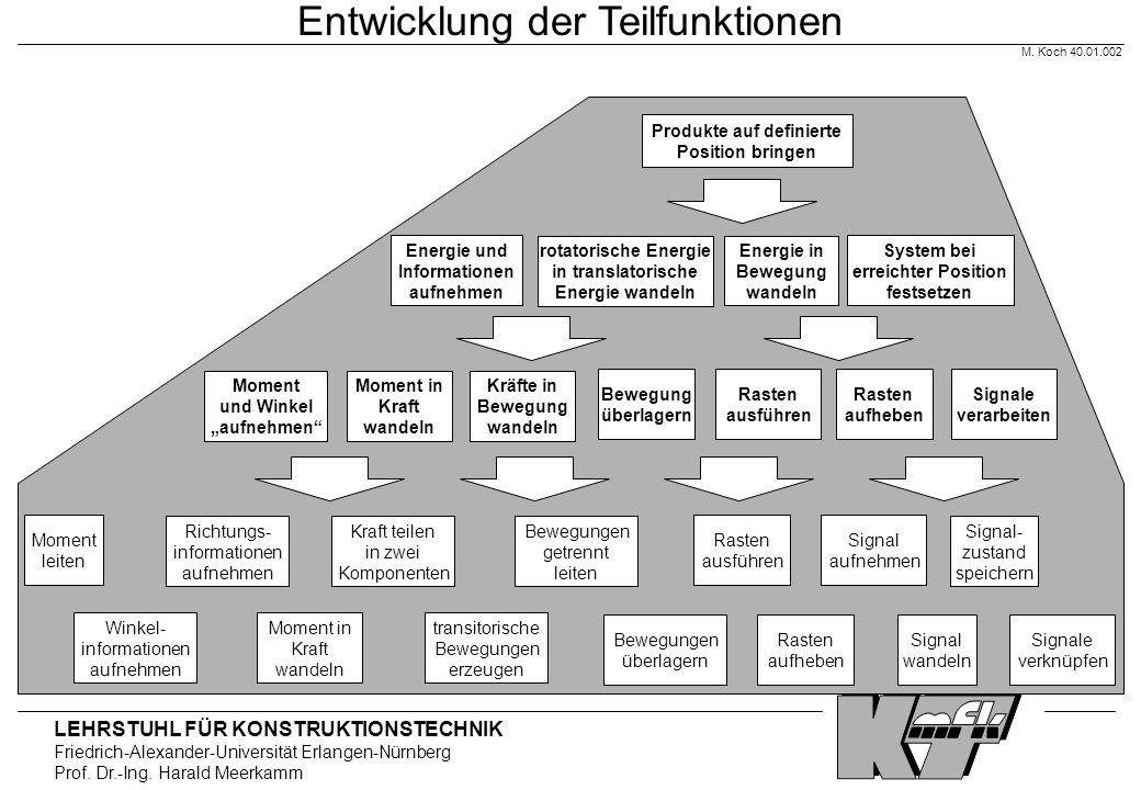LEHRSTUHL FÜR KONSTRUKTIONSTECHNIK Friedrich-Alexander-Universität Erlangen-Nürnberg Prof. Dr.-Ing. Harald Meerkamm Moment leiten Winkel- informatione