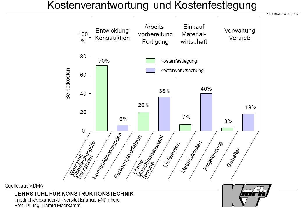 LEHRSTUHL FÜR KONSTRUKTIONSTECHNIK Friedrich-Alexander-Universität Erlangen-Nürnberg Prof. Dr.-Ing. Harald Meerkamm Finkenwirth 02.01.008 Kostenverant