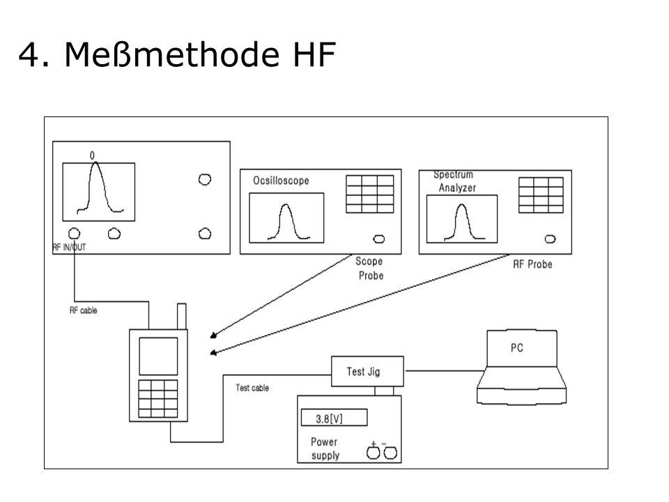 4. Meßmethode HF