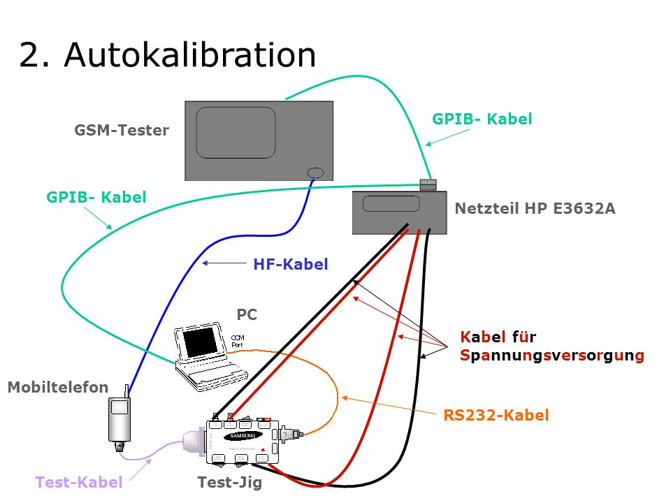 GPIB- Kabel HF-Kabel Kabel für Spannungsversorgung Netzteil HP E3632A Test-Jig Mobiltelefon GSM-Tester PC GPIB- Kabel Test-Kabel RS232-Kabel 2.