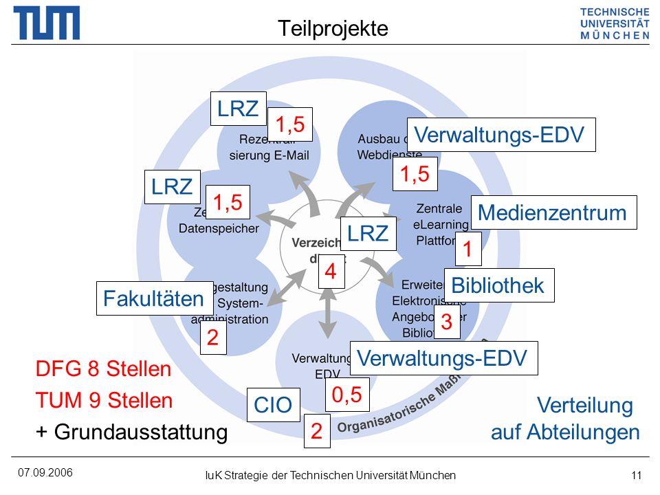 07.09.2006 IuK Strategie der Technischen Universität München11 Teilprojekte DFG 8 Stellen TUM 9 Stellen + Grundausstattung 4 1,5 1 3 0,5 2 2 Verteilun