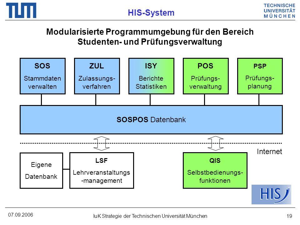 07.09.2006 IuK Strategie der Technischen Universität München19 HIS-System Modularisierte Programmumgebung für den Bereich Studenten- und Prüfungsverwa