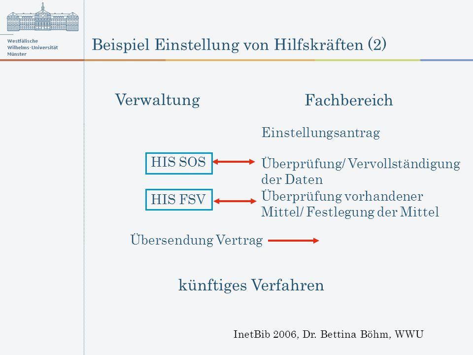 Beispiel Einstellung von Hilfskräften (2) InetBib 2006, Dr. Bettina Böhm, WWU Übersendung Vertrag Verwaltung Fachbereich Einstellungsantrag Überprüfun