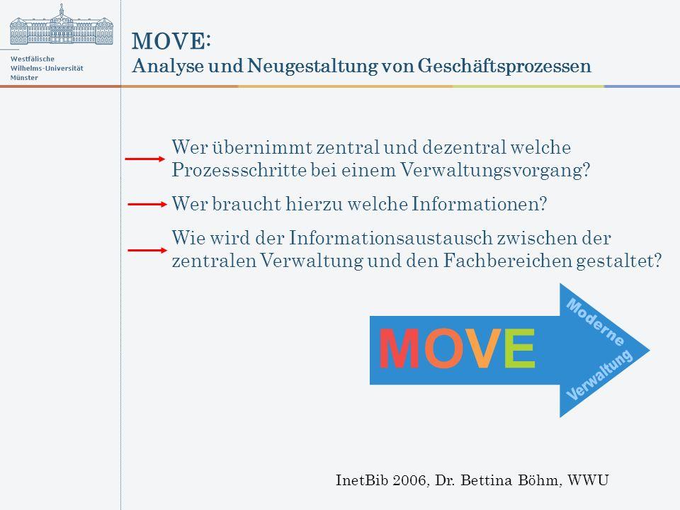 MOVE: Analyse und Neugestaltung von Geschäftsprozessen InetBib 2006, Dr. Bettina Böhm, WWU MOVEMOVE Wer übernimmt zentral und dezentral welche Prozess