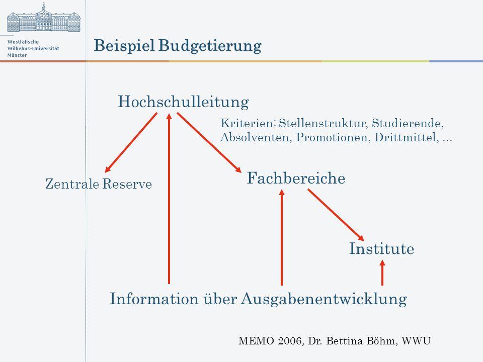 Beispiel Budgetierung MEMO 2006, Dr. Bettina Böhm, WWU Hochschulleitung Fachbereiche Institute Kriterien: Stellenstruktur, Studierende, Absolventen, P