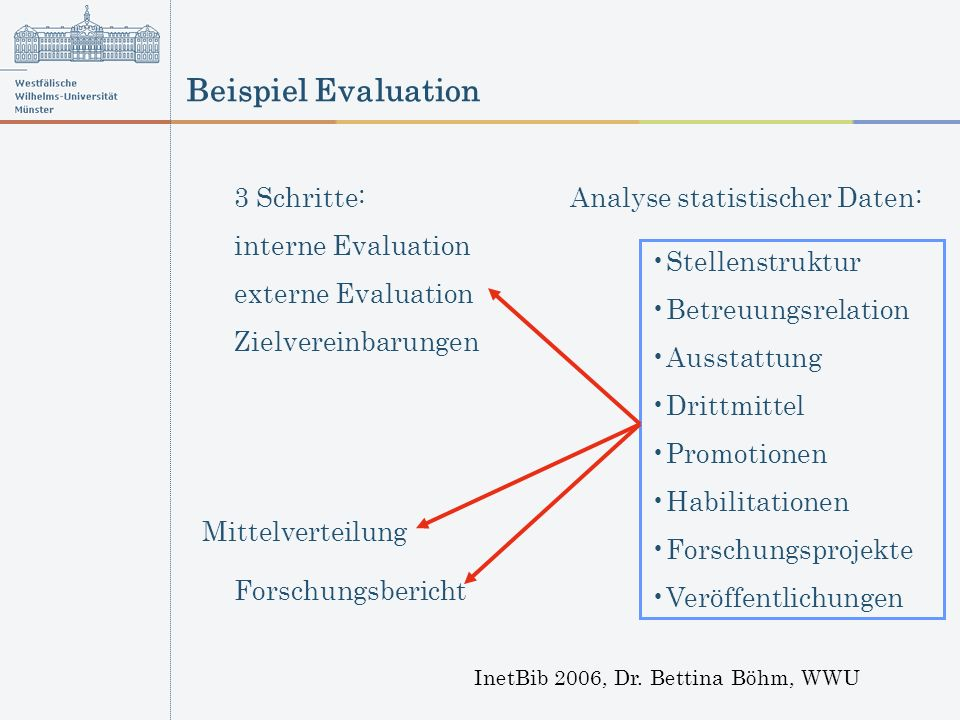 Beispiel Evaluation InetBib 2006, Dr.