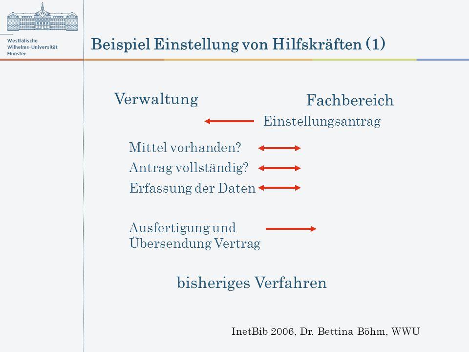 Beispiel Einstellung von Hilfskräften (1) InetBib 2006, Dr. Bettina Böhm, WWU Ausfertigung und Übersendung Vertrag Verwaltung Fachbereich Einstellungs