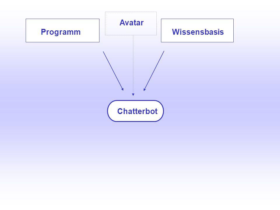 UNIVERSITÄTSBIBLIOTHEK Universitätsbibliothek Die Wissensbasis, das Herzstück des Chatterbots XML-Datei, die aus diesen Teilen besteht: Jede Komponente kann von uns verändert/ausgebaut werden ca.