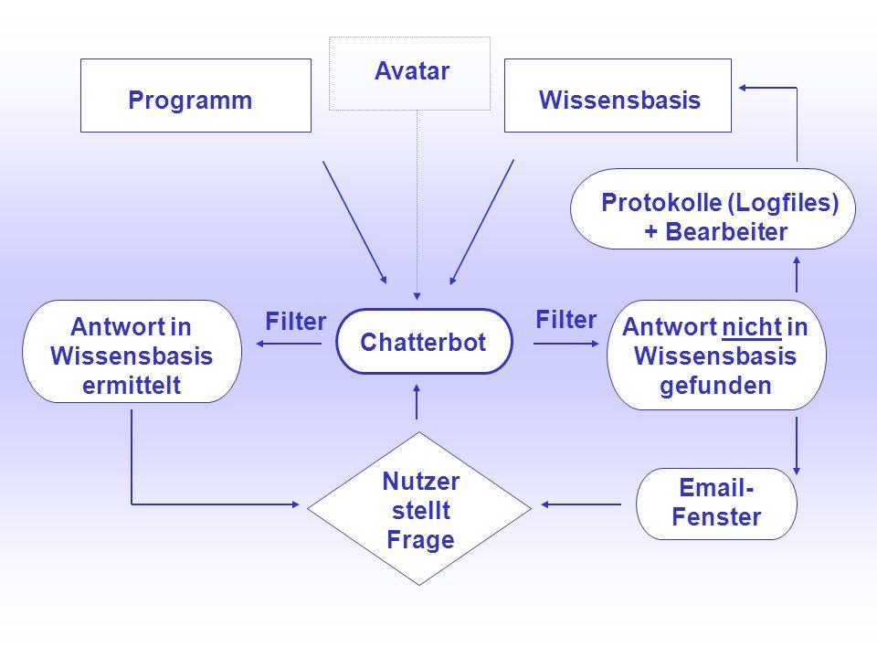 UNIVERSITÄTSBIBLIOTHEK Universitätsbibliothek Programm Avatar Wissensbasis Protokolle (Logfiles) + Bearbeiter Email- Fenster Antwort nicht in Wissensb