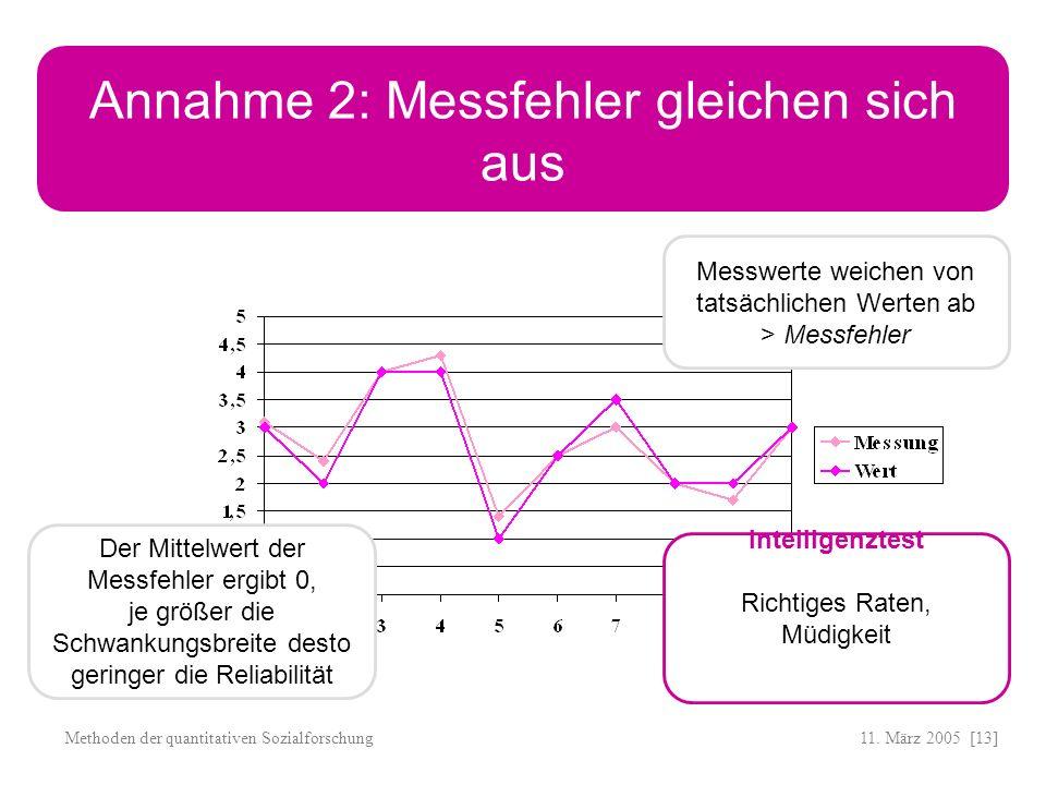 11. März 2005 [13]Methoden der quantitativen Sozialforschung Annahme 2: Messfehler gleichen sich aus Messwerte weichen von tatsächlichen Werten ab > M