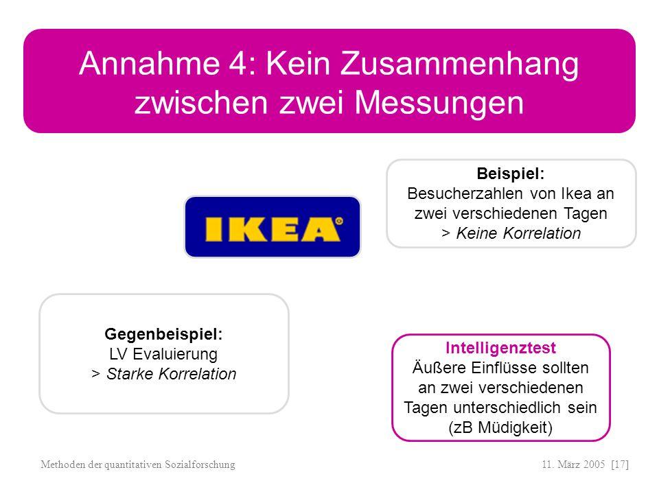 11. März 2005 [17]Methoden der quantitativen Sozialforschung Annahme 4: Kein Zusammenhang zwischen zwei Messungen Beispiel: Besucherzahlen von Ikea an