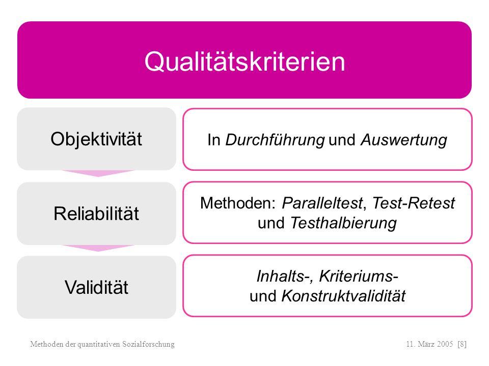 11. März 2005 [8]Methoden der quantitativen Sozialforschung Objektivität Qualitätskriterien Validität Reliabilität In Durchführung und Auswertung Meth