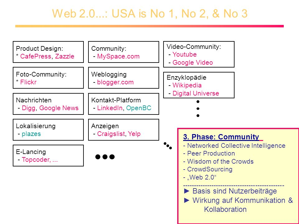 Web 2.0...: USA is No 1, No 2, & No 3 Product Design: * CafePress, Zazzle Foto-Community: * Flickr Video-Community: - Youtube - Google Video Community: - MySpace.com Weblogging - blogger.com Kontakt-Platform - LinkedIn, OpenBC Lokalisierung - plazes Anzeigen - Craigslist, Yelp Nachrichten - Digg, Google News E-Lancing - Topcoder,...