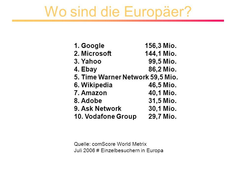 Wo sind die Europäer. 1. Google 156,3 Mio. 2. Microsoft 144,1 Mio.
