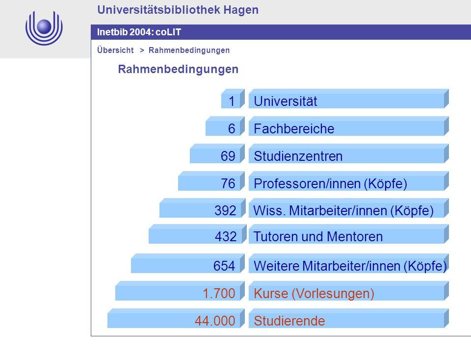 Universitätsbibliothek Hagen Inetbib 2004: coLIT Rahmenbedingungen Übersicht > Rahmenbedingungen 69 6 1 76 392 432 654 1.700 44.000 Studienzentren Fac