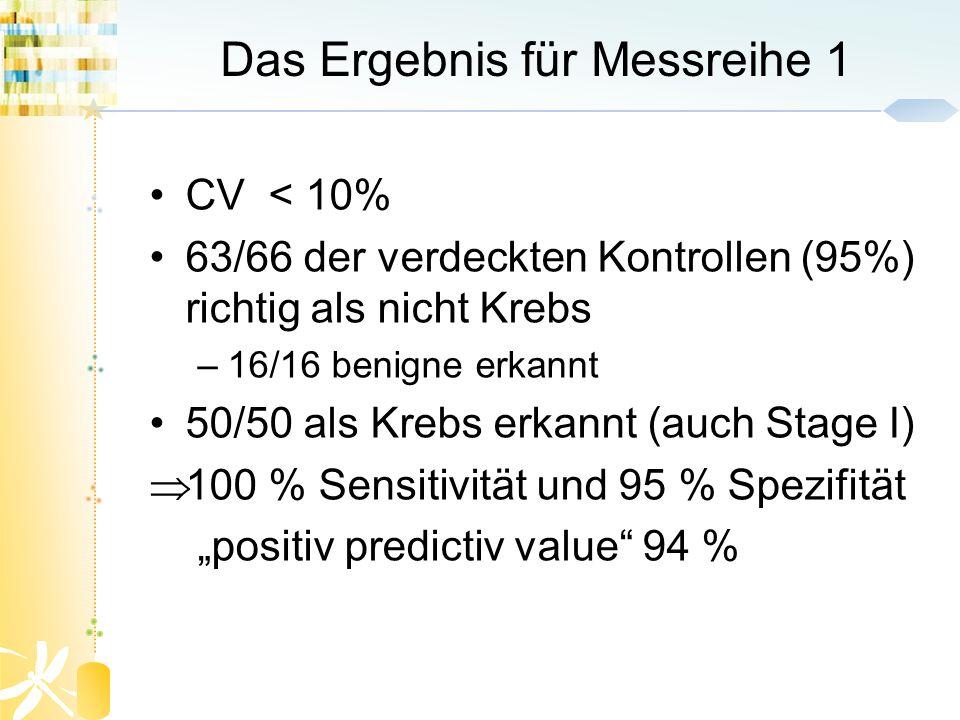 Das Ergebnis für Messreihe 1 CV < 10% 63/66 der verdeckten Kontrollen (95%) richtig als nicht Krebs –16/16 benigne erkannt 50/50 als Krebs erkannt (au