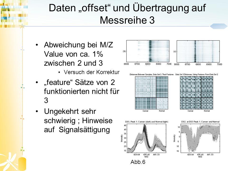Daten offset und Übertragung auf Messreihe 3 Abweichung bei M/Z Value von ca. 1% zwischen 2 und 3 Versuch der Korrektur feature Sätze von 2 funktionie