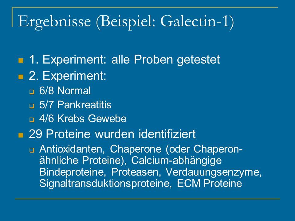 Ergebnisse (Beispiel: Galectin-1) 1. Experiment: alle Proben getestet 2. Experiment: 6/8 Normal 5/7 Pankreatitis 4/6 Krebs Gewebe 29 Proteine wurden i