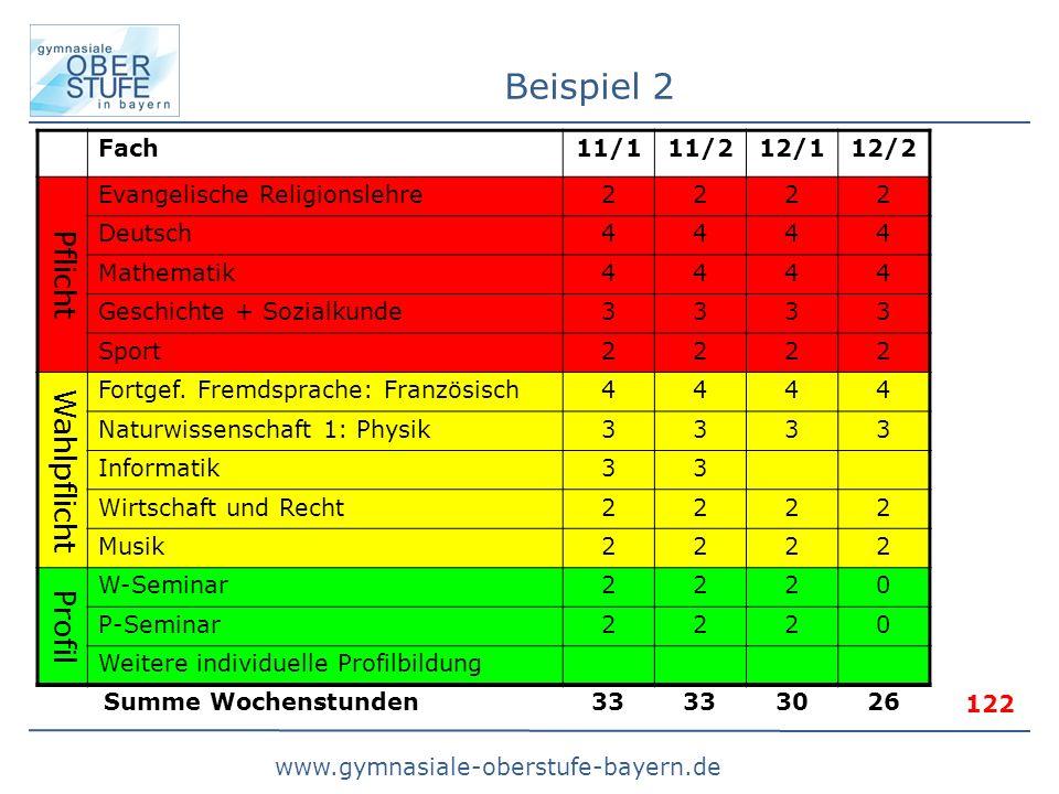 www.gymnasiale-oberstufe-bayern.de Beispiel 2 Fach11/111/212/112/2 Pflicht Evangelische Religionslehre2222 Deutsch4444 Mathematik4444 Geschichte + Sozialkunde3333 Sport2222 Wahlpflicht Fortgef.