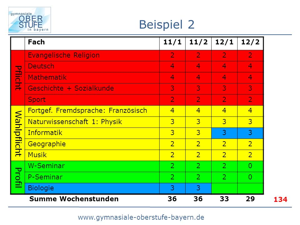 www.gymnasiale-oberstufe-bayern.de Beispiel 2 Fach11/111/212/112/2 Pflicht Evangelische Religion2222 Deutsch4444 Mathematik4444 Geschichte + Sozialkunde3333 Sport2222 Wahlpflicht Fortgef.