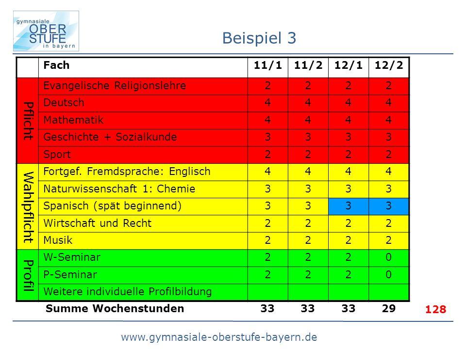 www.gymnasiale-oberstufe-bayern.de Beispiel 3 Fach11/111/212/112/2 Pflicht Evangelische Religionslehre2222 Deutsch4444 Mathematik4444 Geschichte + Sozialkunde3333 Sport2222 Wahlpflicht Fortgef.