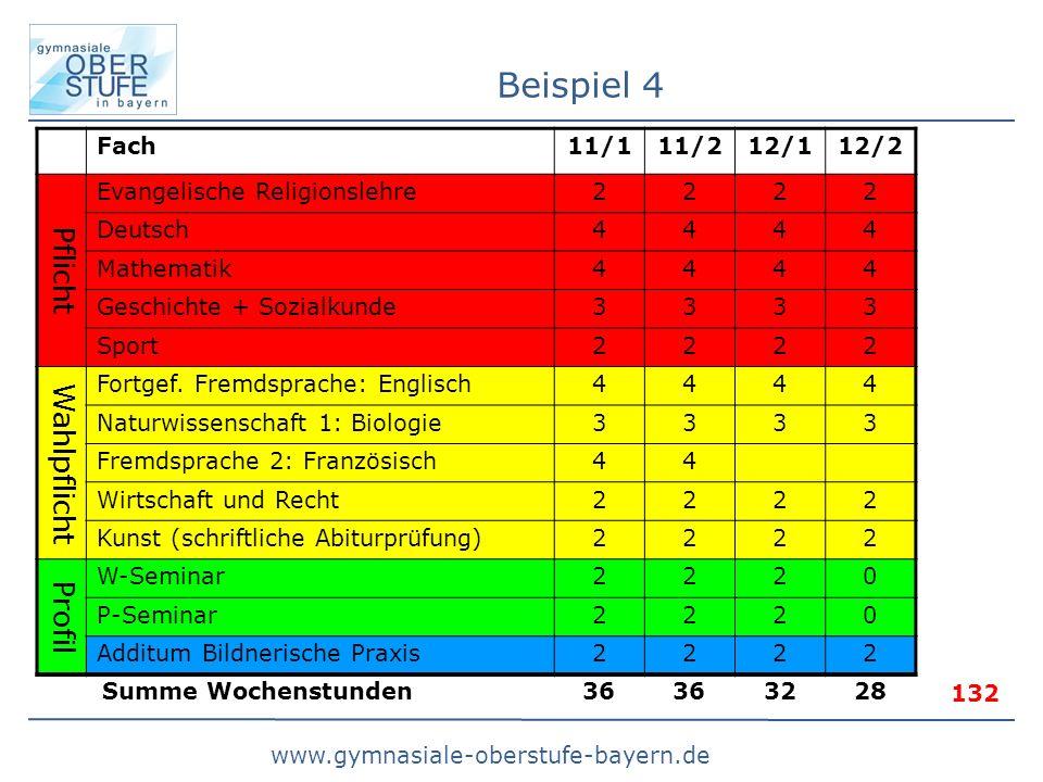 www.gymnasiale-oberstufe-bayern.de Beispiel 4 Fach11/111/212/112/2 Pflicht Evangelische Religionslehre2222 Deutsch4444 Mathematik4444 Geschichte + Sozialkunde3333 Sport2222 Wahlpflicht Fortgef.