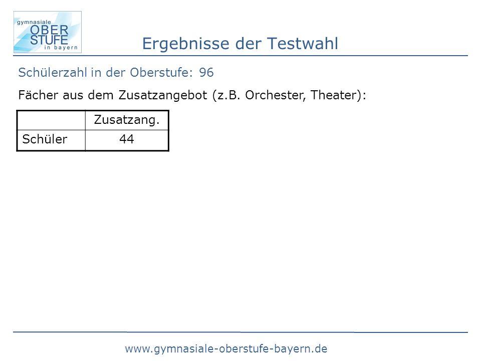 www.gymnasiale-oberstufe-bayern.de Ergebnisse der Testwahl Schülerzahl in der Oberstufe: 96 Zusatzang.