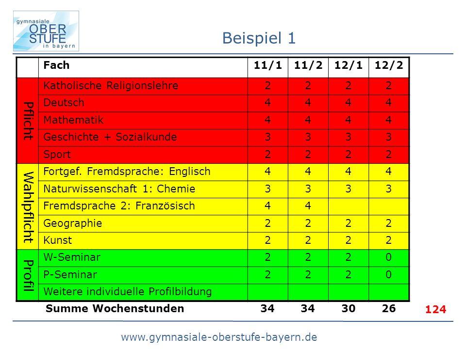 www.gymnasiale-oberstufe-bayern.de Beispiel 1 Fach11/111/212/112/2 Pflicht Katholische Religionslehre2222 Deutsch4444 Mathematik4444 Geschichte + Sozialkunde3333 Sport2222 Wahlpflicht Fortgef.