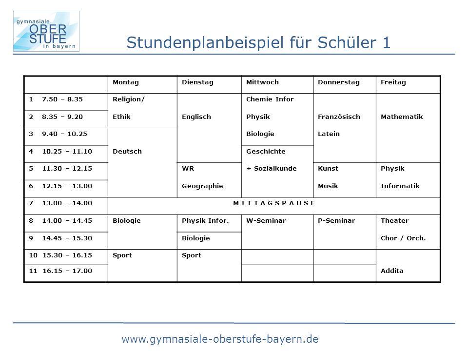 www.gymnasiale-oberstufe-bayern.de Stundenplanbeispiel für Schüler 1 MontagDienstagMittwochDonnerstagFreitag 1 7.50 – 8.35Religion/Chemie Infor 2 8.35 – 9.20EthikEnglischPhysikFranzösischMathematik 3 9.40 – 10.25BiologieLatein 4 10.25 – 11.10DeutschGeschichte 5 11.30 – 12.15WR+ SozialkundeKunstPhysik 6 12.15 – 13.00GeographieMusikInformatik 7 13.00 – 14.00M I T T A G S P A U S E 8 14.00 – 14.45BiologiePhysik Infor.W-SeminarP-SeminarTheater 9 14.45 – 15.30BiologieChor / Orch.