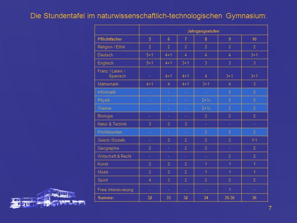 7 Die Stundentafel im naturwissenschaftlich-technologischen Gymnasium: Jahrgangsstufen Pflichtfächer5678910 Religion / Ethik222222 Deutsch5+14+14443+1