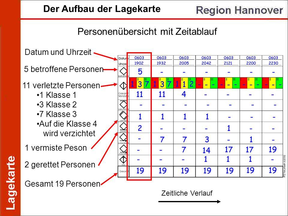 Der Aufbau der Lagekarte Personenübersicht mit Zeitablauf Datum und Uhrzeit 5 betroffene Personen 11 verletzte Personen 1 Klasse 1 3 Klasse 2 7 Klasse