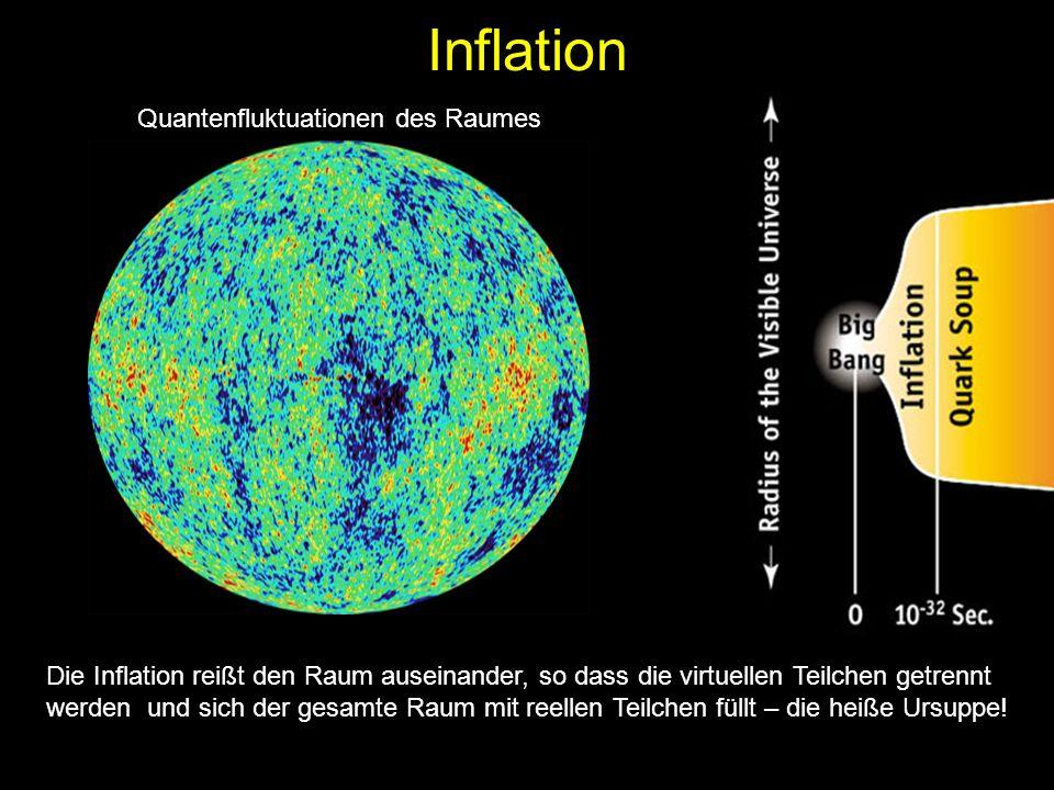 Inflation Quantenfluktuationen des Raumes Die Inflation reißt den Raum auseinander, so dass die virtuellen Teilchen getrennt werden und sich der gesamte Raum mit reellen Teilchen füllt – die heiße Ursuppe!