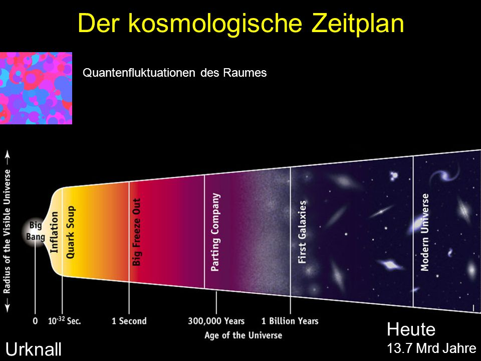 Der kosmologische Zeitplan Urknall Heute 13.7 Mrd Jahre Quantenfluktuationen des Raumes