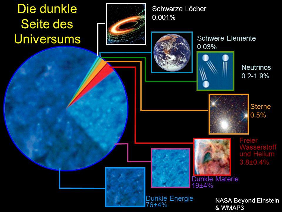 Die dunkle Seite des Universums Schwere Elemente 0.03% Neutrinos 0.2-1.9% Sterne 0.5% Freier Wasserstoff und Helium 3.8±0.4% Dunkle Materie 19±4% Dunkle Energie 76±4% NASA Beyond Einstein & WMAP3 Schwarze Löcher 0.001%