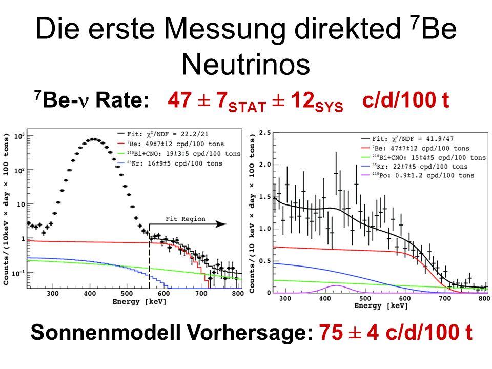 Mischung von Neutrinos verschiedener Masse Elektron-Neutrino Neutrino Masse m 1 Neutrino Masse m 2 Neutrino-Ausbreitung als Wellenphänomen (Welle-Teilchen-Dualismus) Masse m 1 Masse m 2 m 1 Masse m 1 Masse m 2 m 1 Masse m 1 Masse m 2 m 1 Masse m 1 Masse m 2 m 1 Masse m 1 Masse m 2 m 1 Georg Raffelt, Max-Planck-Institut für Physik (München)