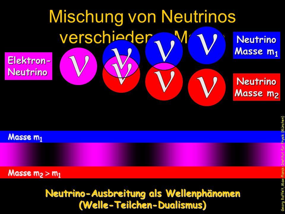 Masse m 1 Masse m 2 m 1 Georg Raffelt, Max-Planck-Institut für Physik (München) Oszillationslänge Neutrino-Oszillationen
