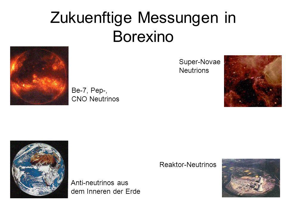 Zukuenftige Messungen in Borexino Be-7, Pep-, CNO Neutrinos Anti-neutrinos aus dem Inneren der Erde Reaktor-Neutrinos Super-Novae Neutrions