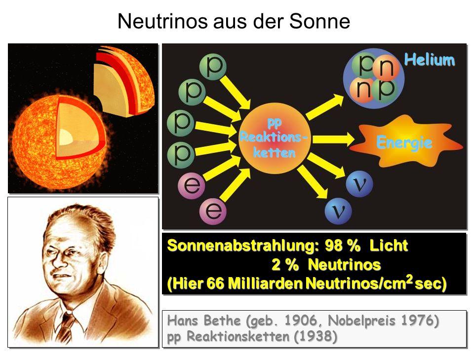 8,3 Lichtminuten 66 Milliarden Neutrinos/cm 2 sec auf der Erde Neutrino als Sonde zum Studium der Kernprozesse im Inneren der Sonne Sonne: Quelle zum Studium von Neutrinooszillationen