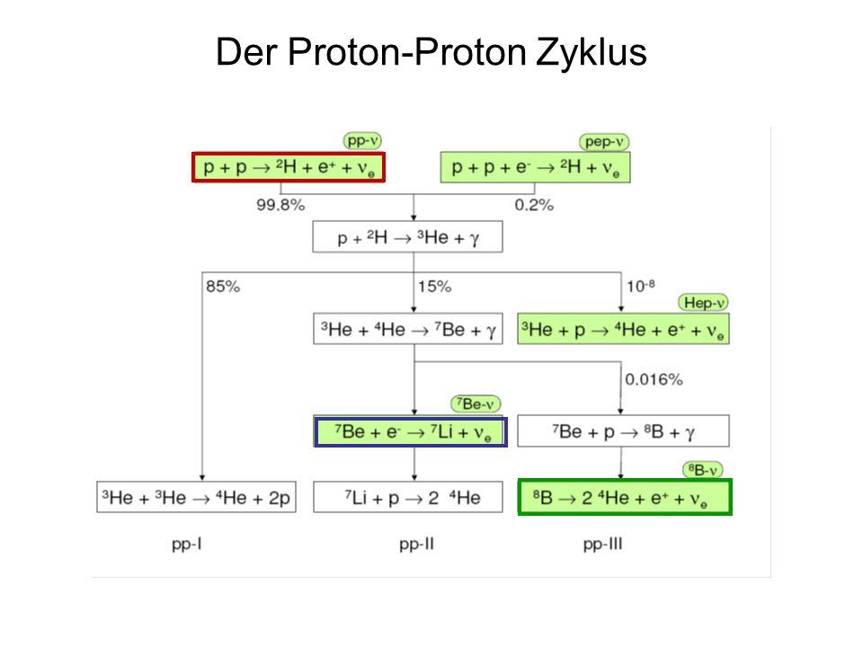 10000 : 800 : 1 Das Energiespektrum der Sonnen-Neutrinos