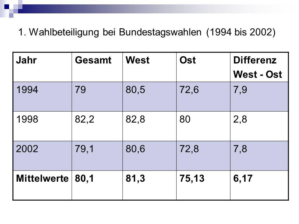 1. Wahlbeteiligung bei Bundestagswahlen (1994 bis 2002) JahrGesamtWestOstDifferenz West - Ost 19947980,572,67,9 199882,282,8802,8 200279,180,672,87,8