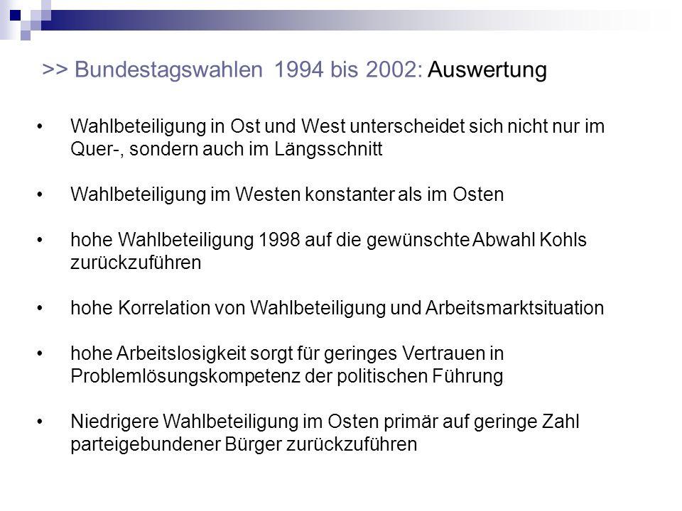 >> Bundestagswahlen 1994 bis 2002: Auswertung Wahlbeteiligung in Ost und West unterscheidet sich nicht nur im Quer-, sondern auch im Längsschnitt Wahl