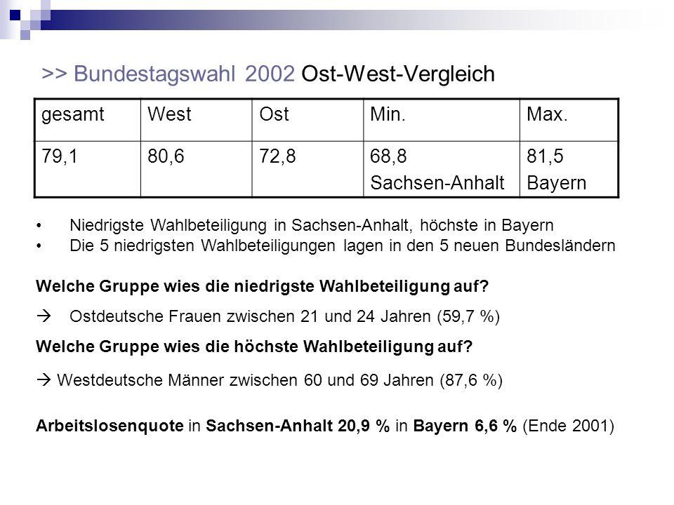 >> Bundestagswahl 2002 Ost-West-Vergleich gesamtWestOstMin.Max. 79,180,672,868,8 Sachsen-Anhalt 81,5 Bayern Arbeitslosenquote in Sachsen-Anhalt 20,9 %