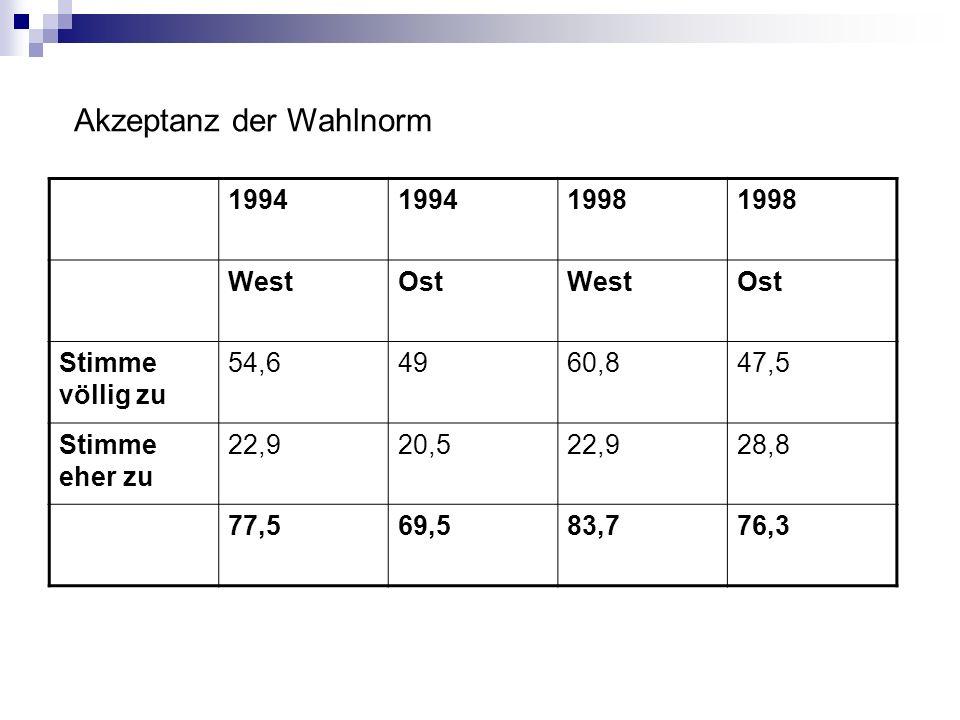 Akzeptanz der Wahlnorm 1994 1998 WestOstWestOst Stimme völlig zu 54,64960,847,5 Stimme eher zu 22,920,522,928,8 77,569,583,776,3