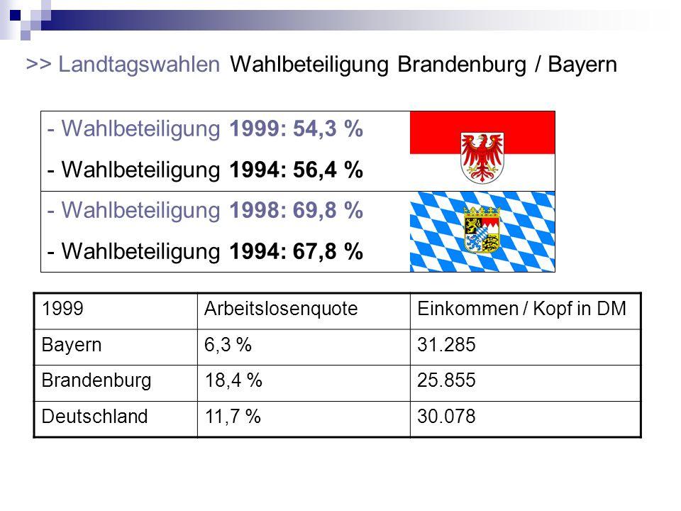 - Wahlbeteiligung 1999: 54,3 % - Wahlbeteiligung 1994: 56,4 % - Wahlbeteiligung 1998: 69,8 % - Wahlbeteiligung 1994: 67,8 % >> Landtagswahlen Wahlbete