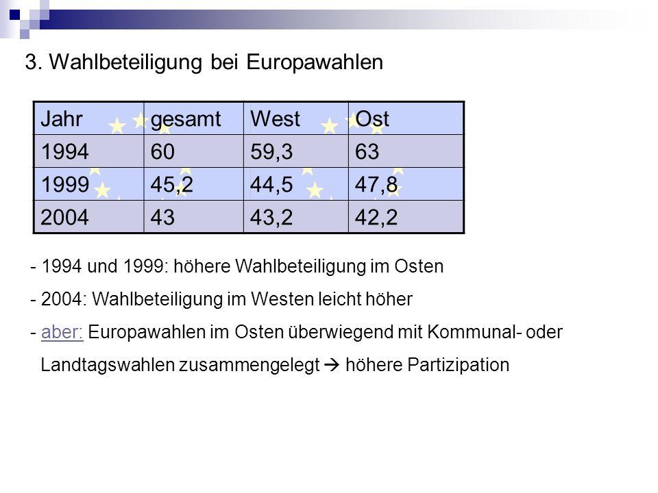 3. Wahlbeteiligung bei Europawahlen JahrgesamtWestOst 19946059,363 199945,244,547,8 20044343,242,2 - 1994 und 1999: höhere Wahlbeteiligung im Osten -