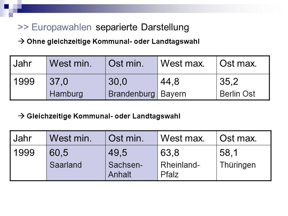 >> Europawahlen separierte Darstellung Ohne gleichzeitige Kommunal- oder Landtagswahl JahrWest min.Ost min.West max.Ost max. 199937,0 Hamburg 30,0 Bra