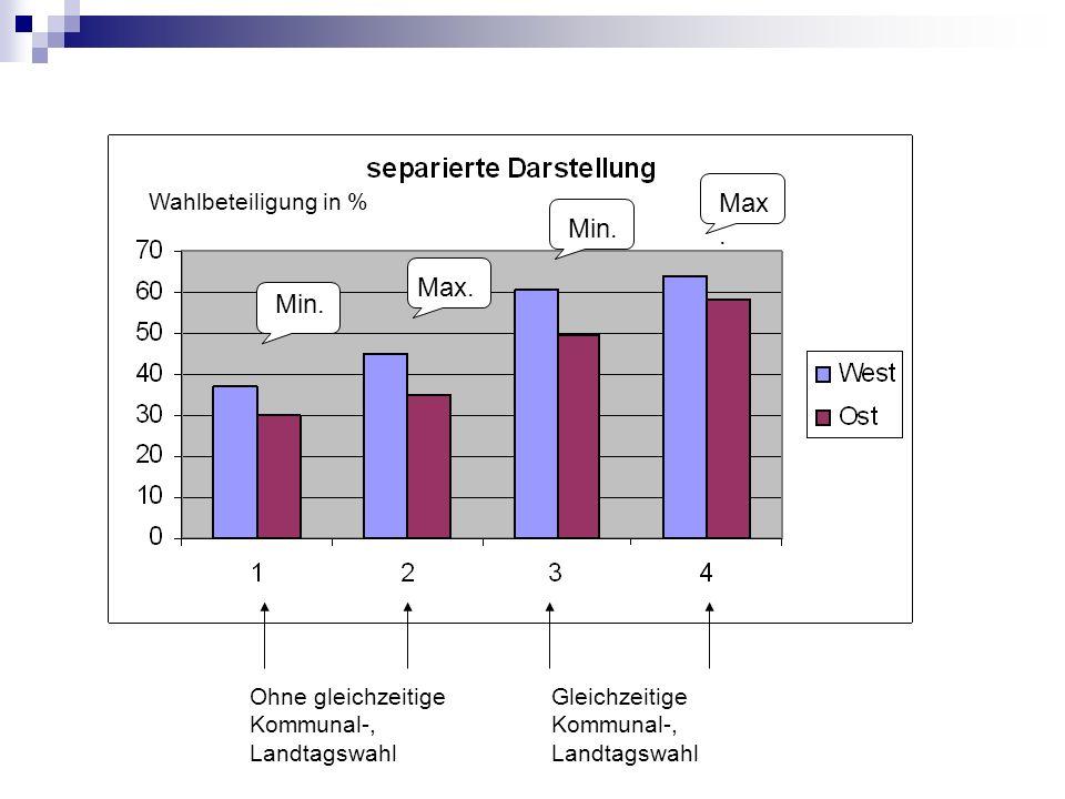 Wahlbeteiligung in % Ohne gleichzeitige Kommunal-, Landtagswahl Gleichzeitige Kommunal-, Landtagswahl Min. Max. Min. Max.