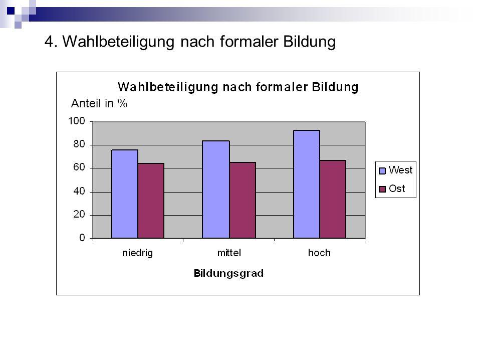 Anteil in % 4. Wahlbeteiligung nach formaler Bildung