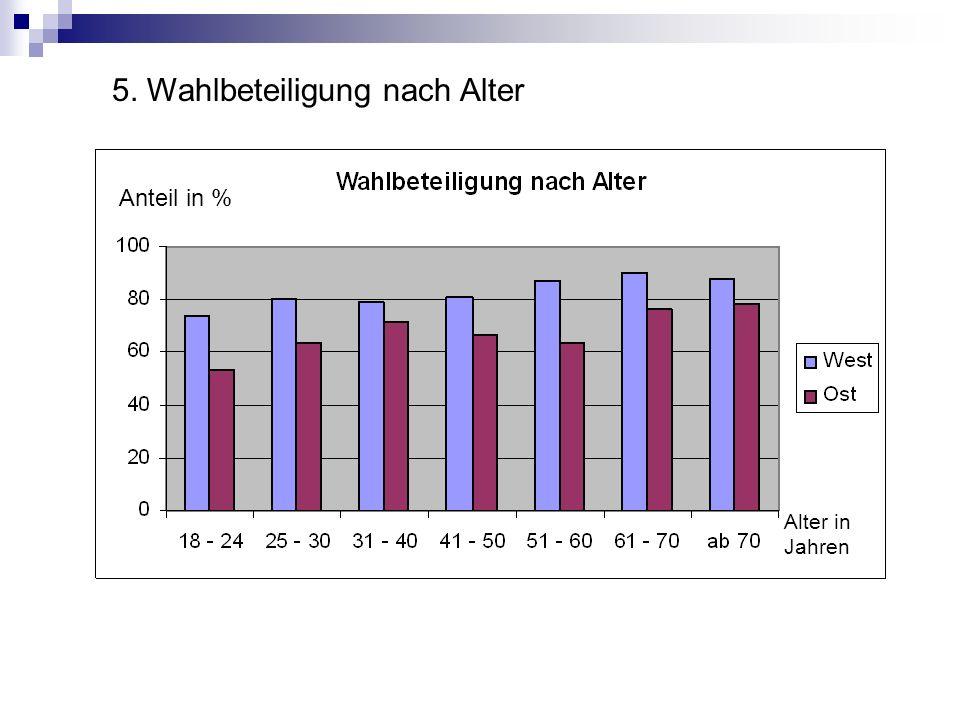 Anteil in % Alter in Jahren 5. Wahlbeteiligung nach Alter
